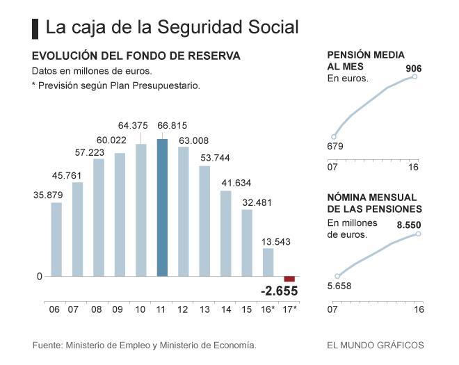 seguridad-social-660